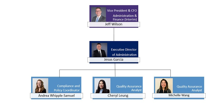quality assurance organization structure